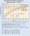 Approximation eines pt1-gliedes mit diskretisierter zeit euler-rückwärts.png