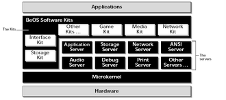 BeOS API - The BeOS architecture