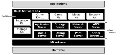 BeOS API - Wikipedia