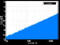 Blue noise spectrum.png