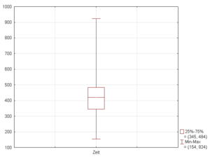 Box plot - Figure 2. Boxplot with whiskers from minimum to maximum