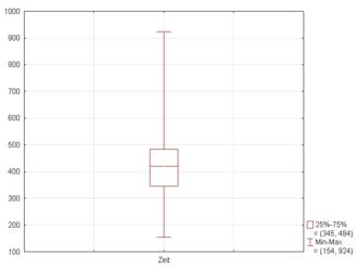 Box plot - Figure 2. Boxplot with whiskers from minimum to maximum