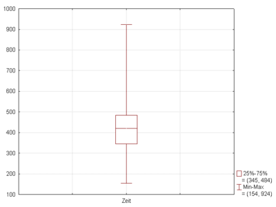 Figure 2. Boxplot with whiskers from minimum to maximum