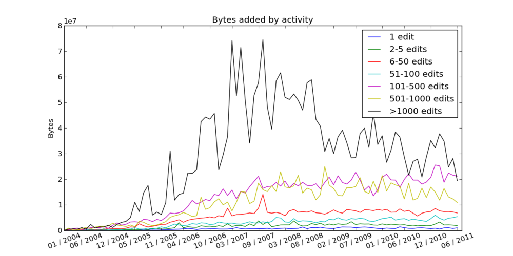 Bytes added by activity.png