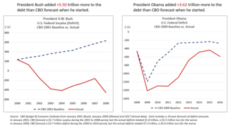 Fiscal conservatism - Comparison of annual federal deficits (CBO 10-year forecast from prior to inauguration vs. the actual amount), during the Obama and G.W. Bush presidencies. Bush added far more to the debt relative to the CBO 2001 forecast than Obama added relative to the CBO 2009 forecast.