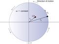 CNX UPhysics 10 01 RotDisk.png