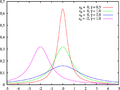 Cauchy distribution pdf sl.png