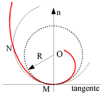 Cercle osculateur - osculating circle.png