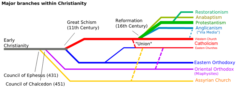 Major divisions within Christianity.