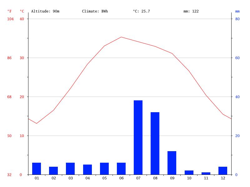 Climate-graph1