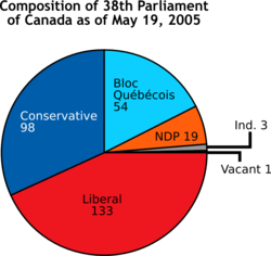 Composition of Canadian House of Commons as of May 19, 2005 (Liberal 133 (includes speaker), Conservative 98, Bloc Québécois 54, NDP 19, Independent 3, Vacant 1)