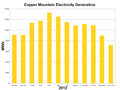 Copper Mountain Solar Generation-2012.png