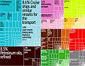 Croatia Export Treemap.jpg