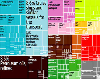 Croatia Export Treemap