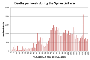 Casualties of the Syrian Civil War - Weekly deaths over the course of the conflict in Syria (18 March 2011 – 18 October 2013)