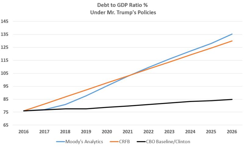 Debt to GDP Ratio under Mr. Trump%27s Policies.png