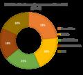 Distribución de pasajeros por aerolínea 2015.png