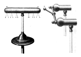 Electrostatic induction - Demonstration of induction, in the 1870s. The positive terminal of an electrostatic machine (right) is placed near an uncharged brass cylinder (left), causing the left end to acquire a positive charge and the right to acquire a negative charge. The small pith ball electroscopes hanging from the bottom show that the charge is concentrated at the ends.