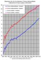 Espérance de vie à la naissance, France 1946-2010.png