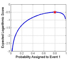 Scoring rule - Expected value of Logarithmic rule, when Event 1 is expected to occur with probability of 0.8
