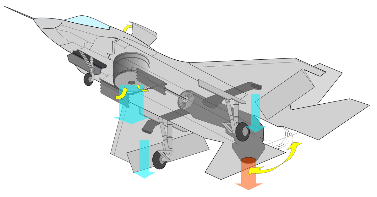 F-35B Joint Strike Fighter (thrust vectoring nozzle and lift fan).PNG