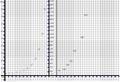 Fibonacci Sequence Plot.PNG
