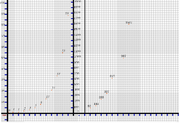 A plot of the Fibonacci sequence from 0 to 1597