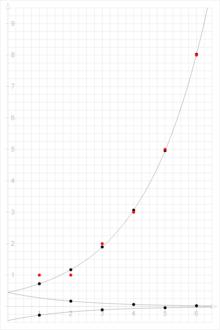 Grenzwerte von reihen berechnen online dating