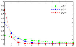 Distribuzione Geometrica Wikipedia
