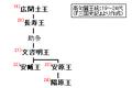 Goguryeo-monarchs(19-24).PNG