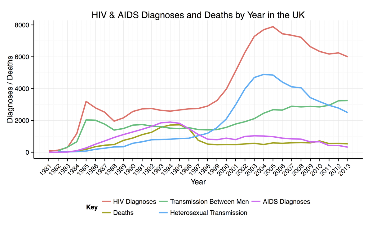Homosexual disease rates