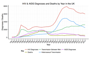 HIV/AIDS in the United Kingdom - Image: HIV Diagnoses Yearly UK