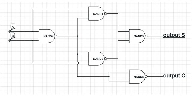 File:Half adder using NAND gates only jpg - Wikimedia Commons