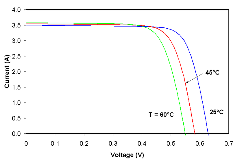 File:I-V Curve T.png