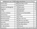 Initiatoren der Stolpersteinlisten in der Wikipedia (Juli 2019).png