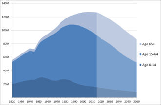 Birth rate - Historic population of Japan (1920-2010) with projected population (2011-2060).