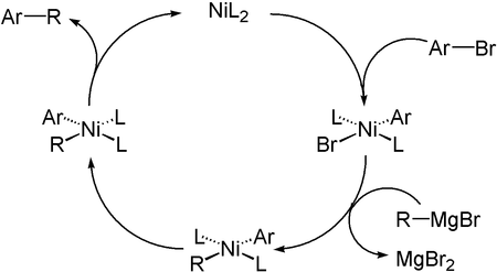 Mechanism of Kumada-Couplung. L = Ligand, Ar = Aryl).