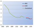 Kohortenfertilität Deutschland 1856-1975.png