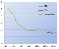Fertility 1856-1975