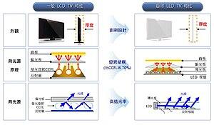 Led背光液晶顯示電視 维基百科,自由的百科全书