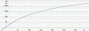 O-Xylene (data page) - Image: Log O Xylene Vapor Pressure