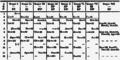 Mendelejevs periodiska system 1871.png
