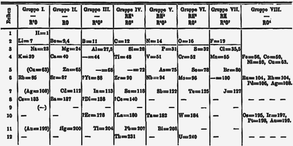 Mendeleev s 1871 periodic table in viii columns nowadays roughly