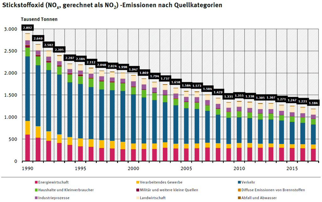 1024px-NOx-Emissionen_in_Deutschland_seit_1990.png