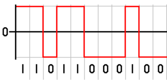 Line code - An example of coding a binary signal using rectangular pulse amplitude modulation with polar non-return-to-zero code