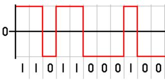 Non-return-to-zero - The binary signal is encoded using rectangular pulse-amplitude modulation with polar NRZ(L), or polar non-return-to-zero-level code