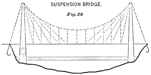 PSM V36 D491 Suspension bridge.jpg