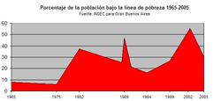 Evolución de la pobreza en el aglomerado Gran Buenos Aires 1965-2005