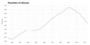 Demographics of Lithuania - Population of Lithuania 1915-2014