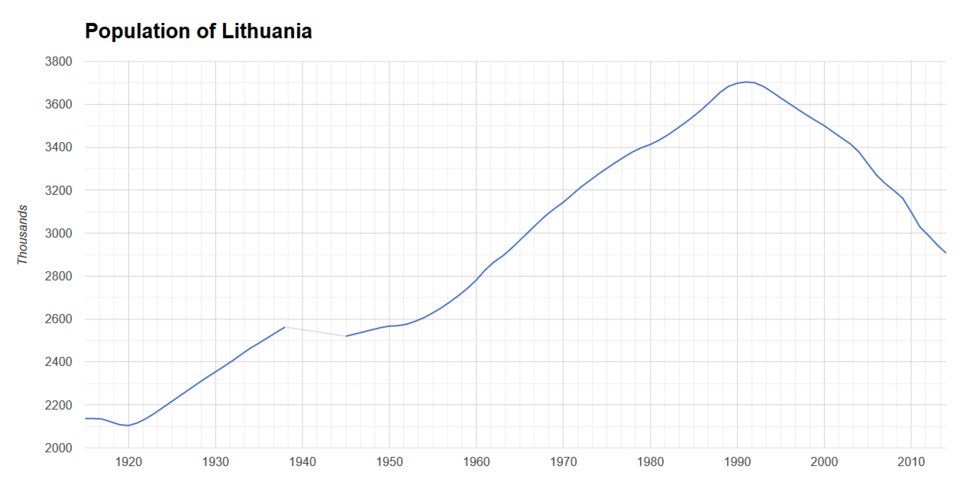 Population of Lithuania 1915-2014